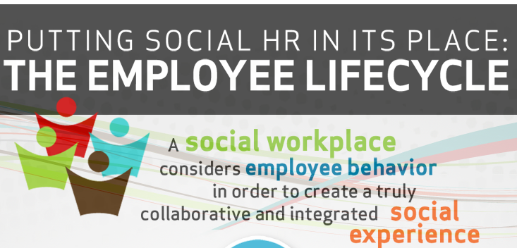 Employee Lifecycle and Social HR
