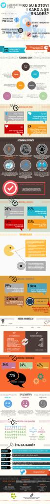 Botovi - Infografika